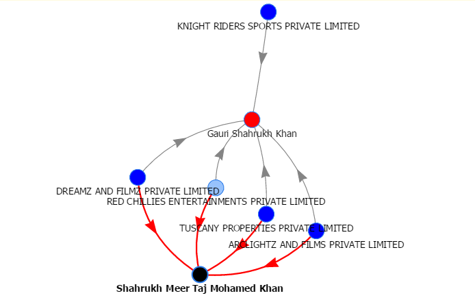 Directorship of Shahrukh & Gauri khan