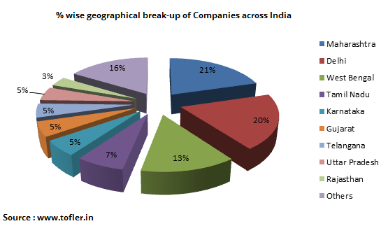 Geographical break-up of all companies in India