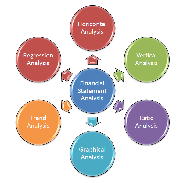 How to Do Common Ratio Analysis of the Financials advise