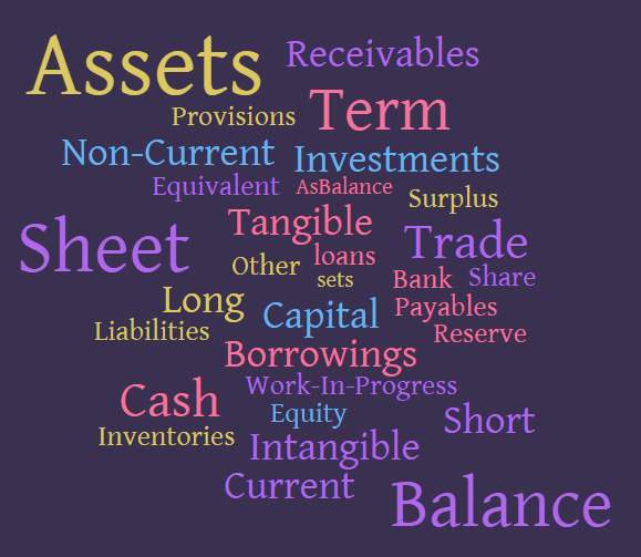 Tofler probes the Balance Sheet