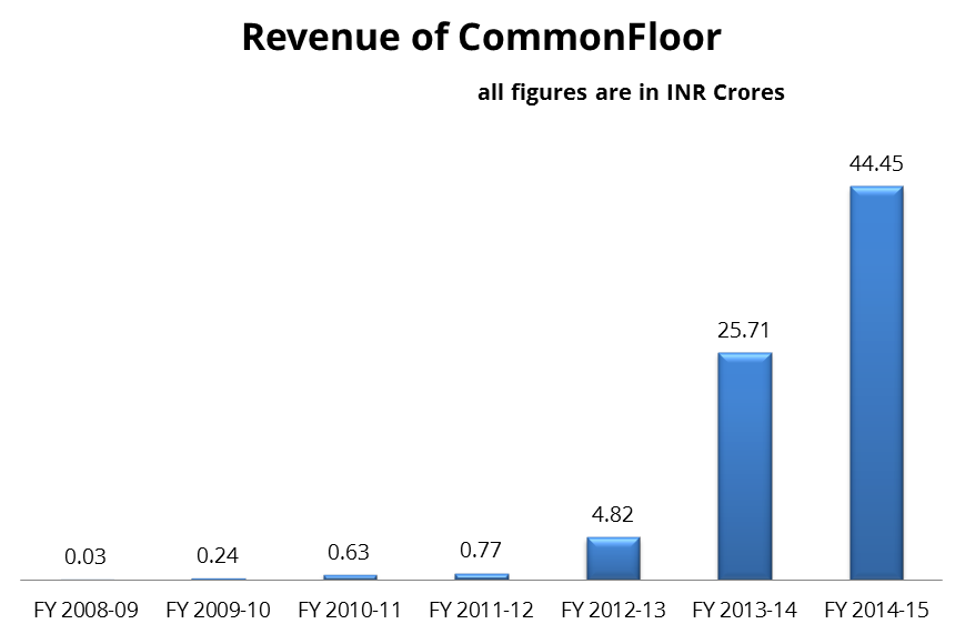 CommonFloor - From 3 Lacs to 44 Crores in 7 Years