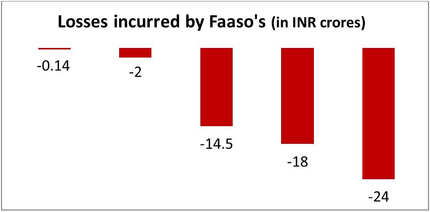 Faaso's revenue FY14-15