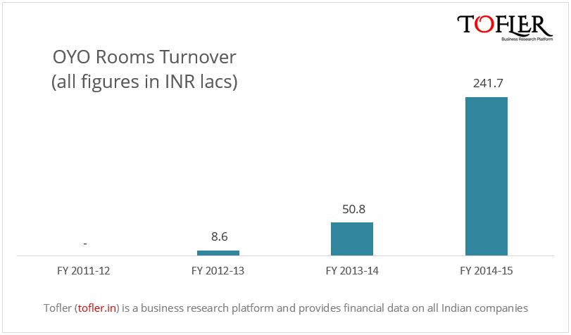 OYO Rooms Turnover INR 2.4 Cr in FY14-15 | Tofler