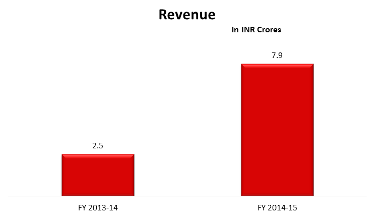 Revenue of BOX 8