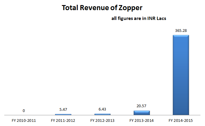 Zopper grew 17 times in FY 2014-15