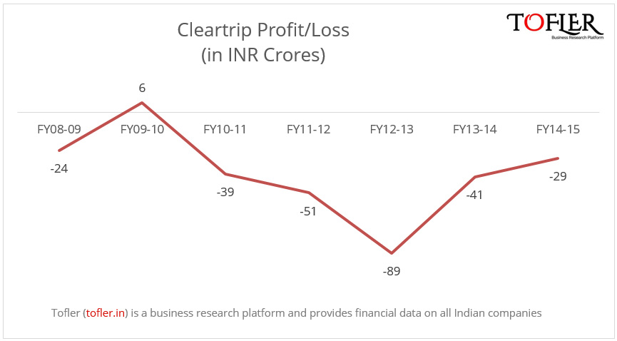 Cleartrip profit and loss Tofler