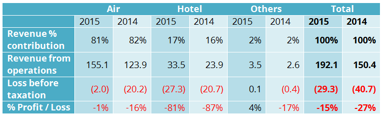Cleartrip revenue contribution from air, hotel Tofler