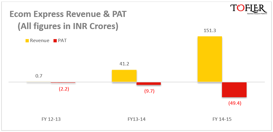 Ecom Express Revenue and PAT reported by Tofler