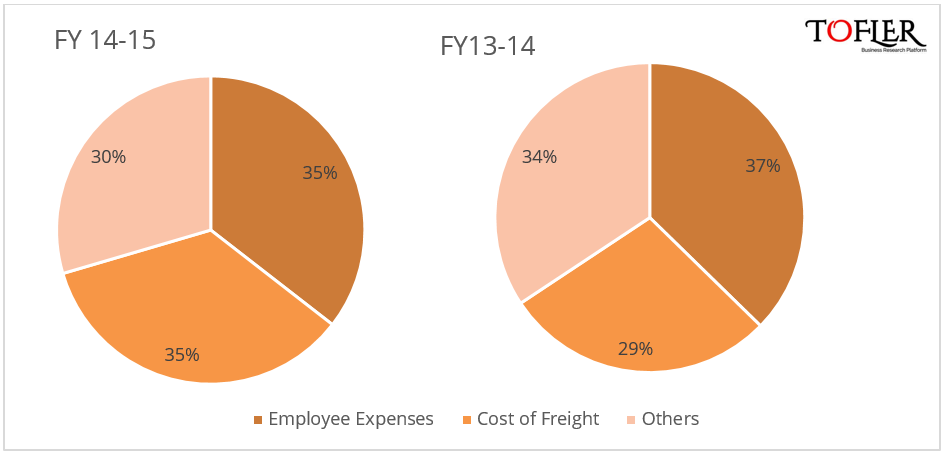Ecom Express expenses breakup reported by Tofler