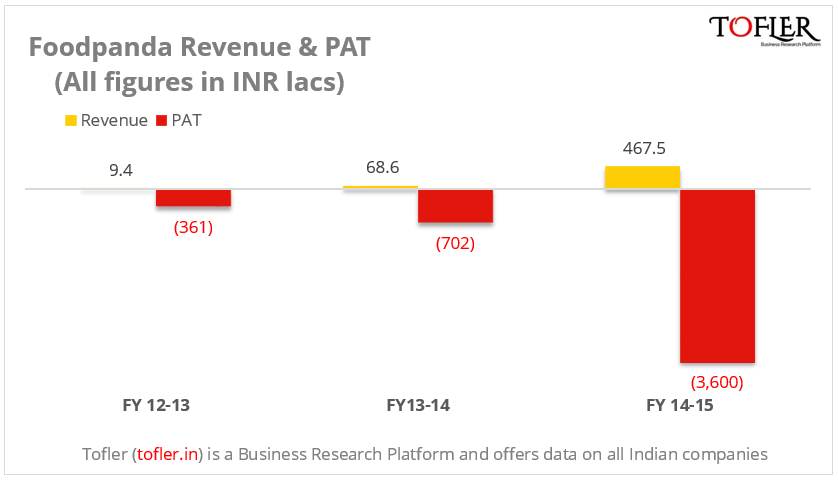 Foodpanda revenue and pat FY14-15 | Tofler