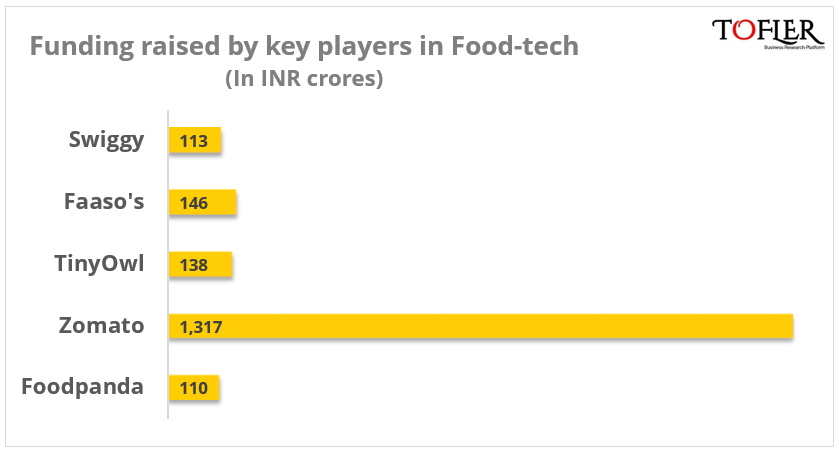Funding of key players in food-tech | Tofler