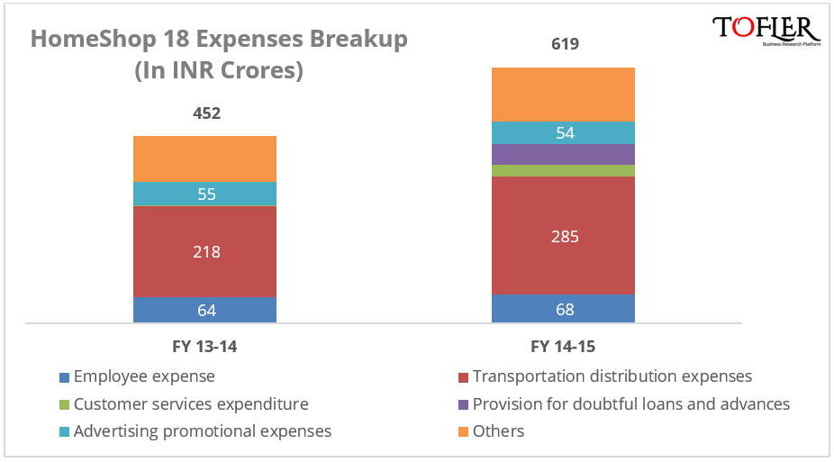 HomeShop 18 expenses breakup reported by Tofler