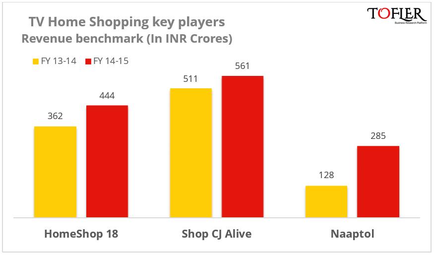 HomeShop 18 Revenue PAT benchmarking