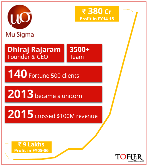 Mu Sigma has been profitable since inception. Tofler reports its financial performance.