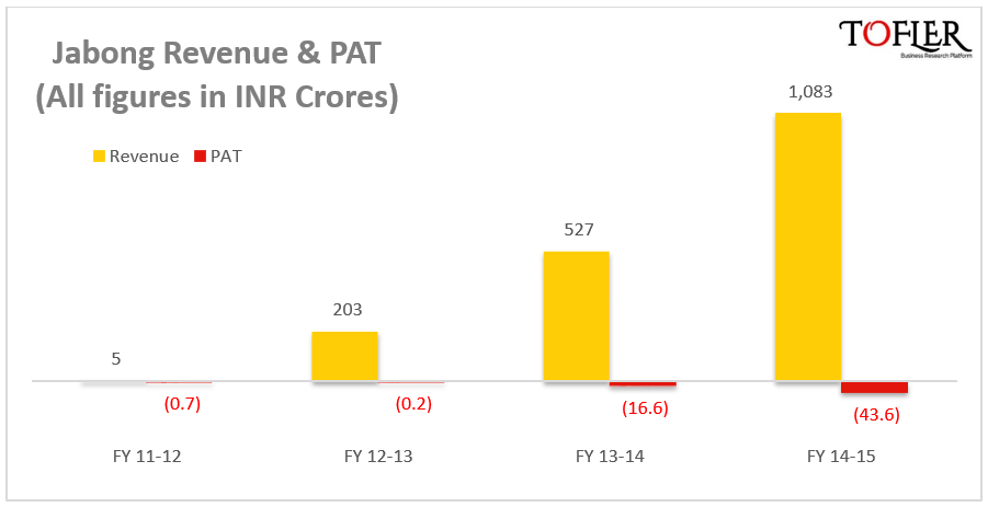 Jabong revenue and PAT reported by Tofler