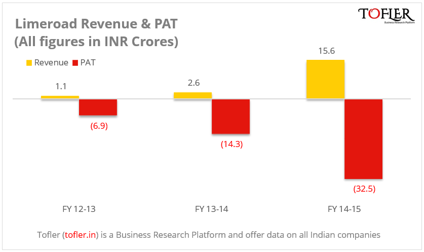 Limeroad Revenue and Loss figures for FY15 Tofler