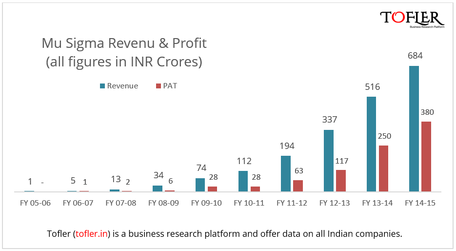 Mu Sigma Revenue & Profit since inception Tofler