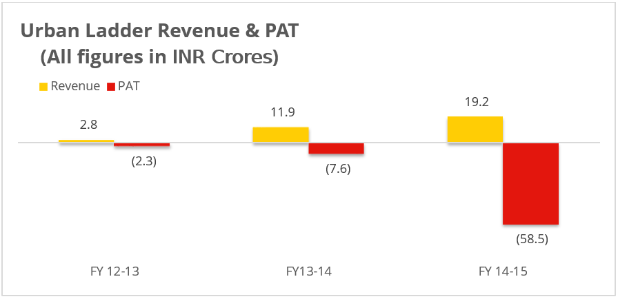 Revenue and PAT figures of Urban Ladder Tofler
