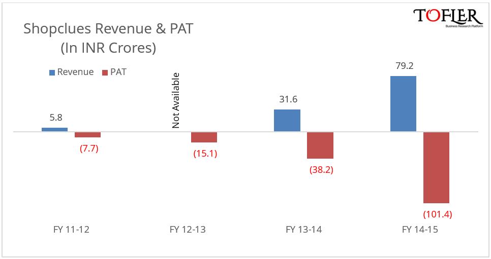Tofler reports Shopclues revenue and PAT