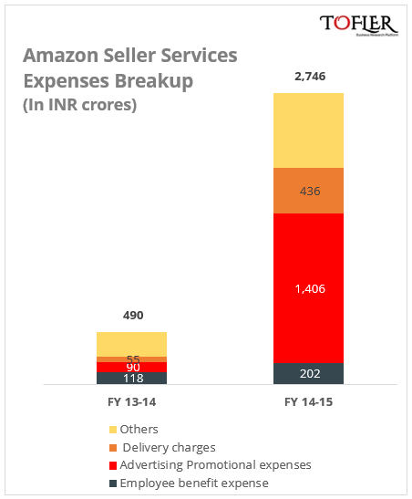 Amazon India Expenses breakup by Tofler