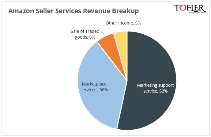 Amazon India Revenue Break-up reported by Tofler