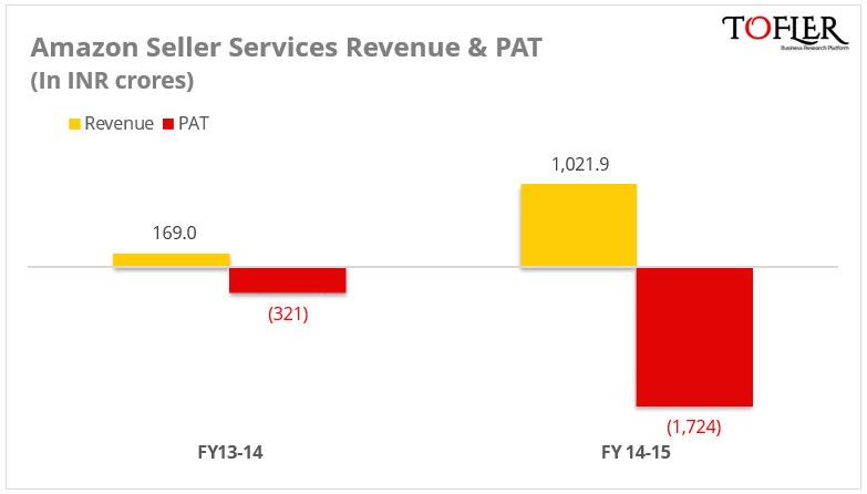 Amazon India revenue & PAT in FY 15 by Tofler