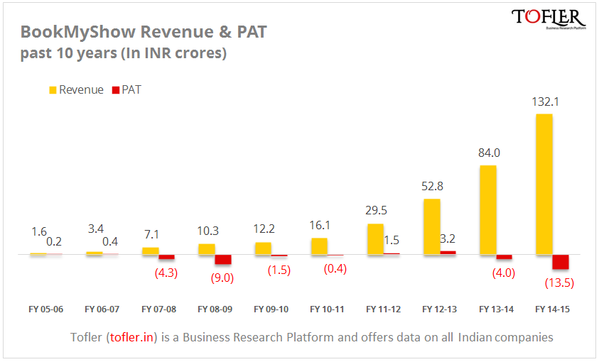 Bookmyshow revenue and PAT figures in FY15 reports Tofler