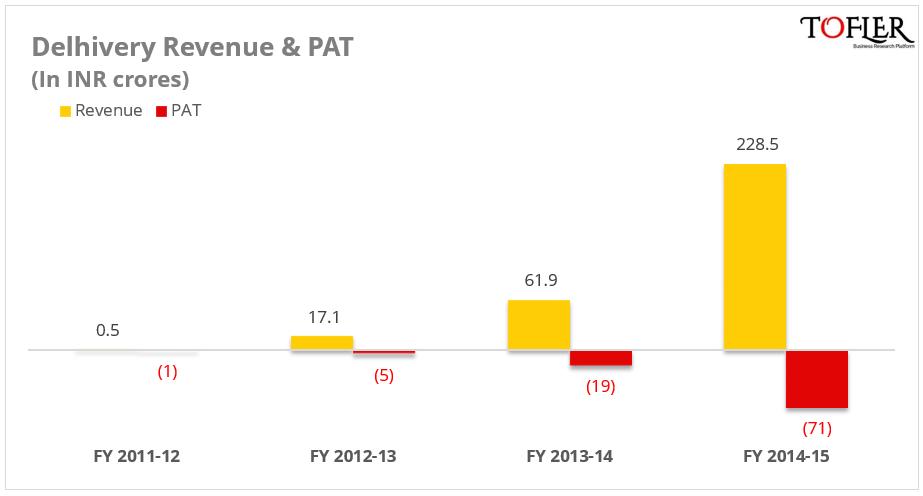 Delhivery Revenue & PAT by Tofler