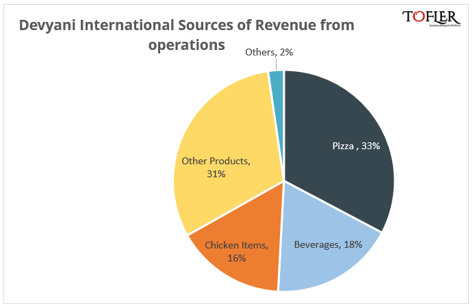 Devyani Internation revenue breakup by sources Tofler