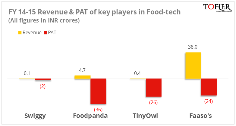 Financial performance by key players in Foodtech space reports Tofler