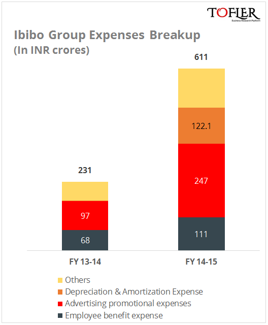 Ibibo Group expense break up Tofler