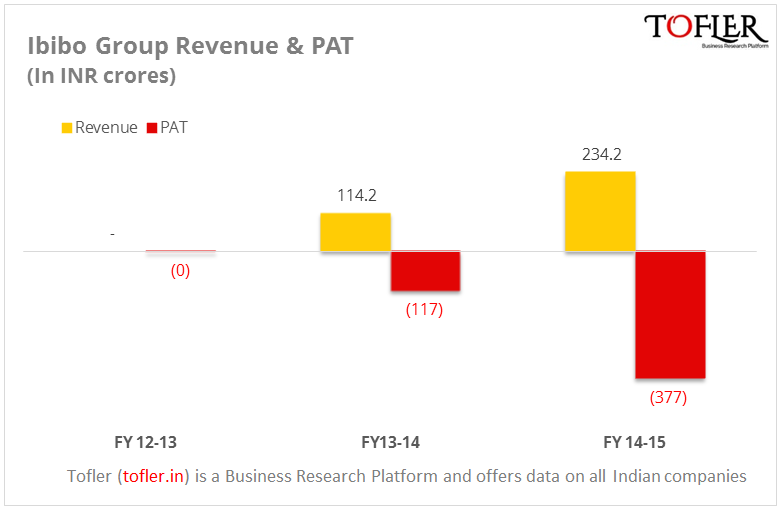 Ibibo Group revenue and PAT for FY 15 Tofler