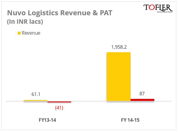 Nuvo Logistics Peppertap Revenue PAT by Tofler