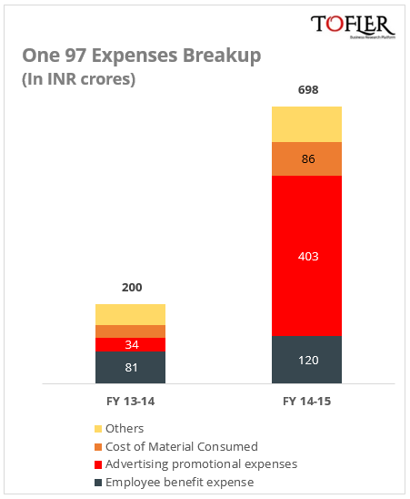 One97 Expenses Breakup by Tofler