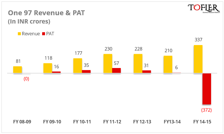 One97 Revenue & PAT by Tofler