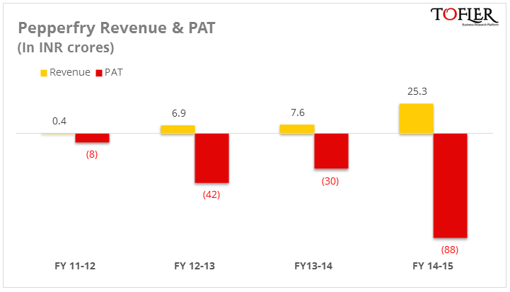 Pepperfry revenue and PAT in FY15 reports Tofler