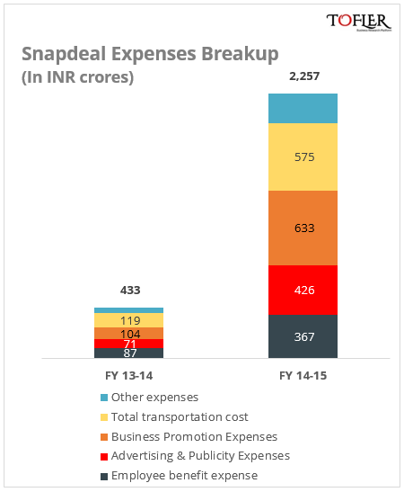 Snapdeal Expenses breakup by Tofler