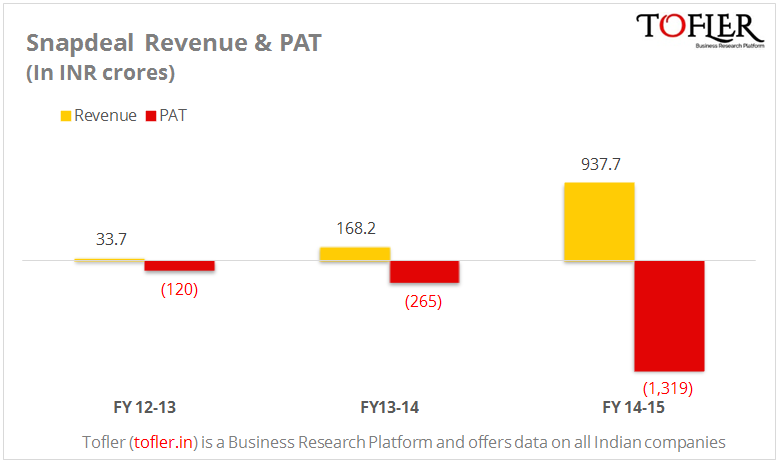 Snapdeal loss at INR 1319 cr with a revenue of INR 938 cr in FY 14-15 by Tofler