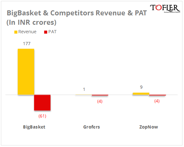 BigBasket and Competitors revenue and PAT figures reported by Tofler