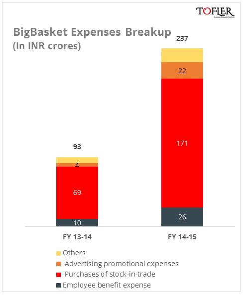 BigBasket expenses break up reported by Tofler