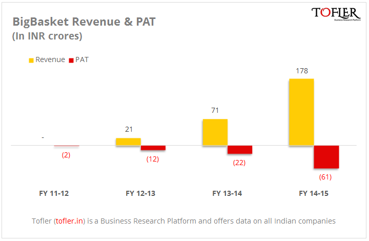 BigBasket revenue and PAT figures since incorporation reported by Tofler