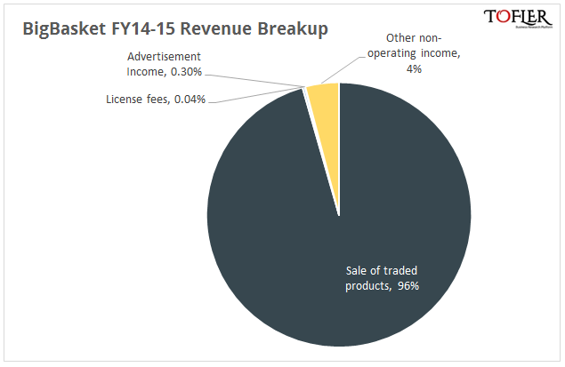 BigBasket revenue sources reported by Tofler