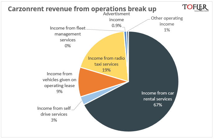 Carzon rent break of revenue from operations reported by Tofler