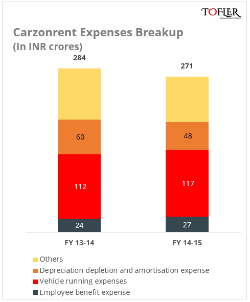 Carzonrent expenses break up reported by Tofler