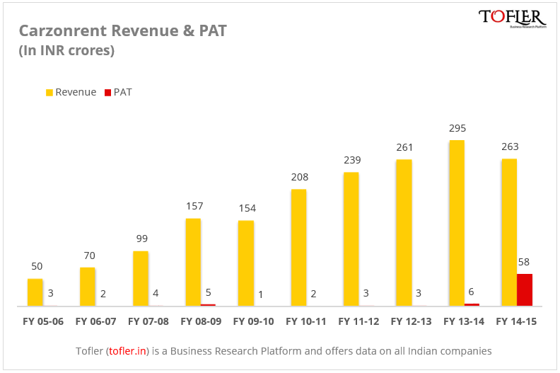 Carzonrent revenue and PAT figures reported by Tofler