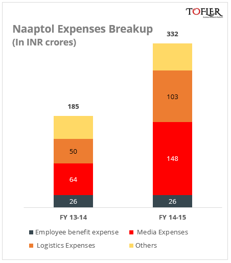 Naaptol Expenses breakup in FY 14 and FY 15 reports Tofler