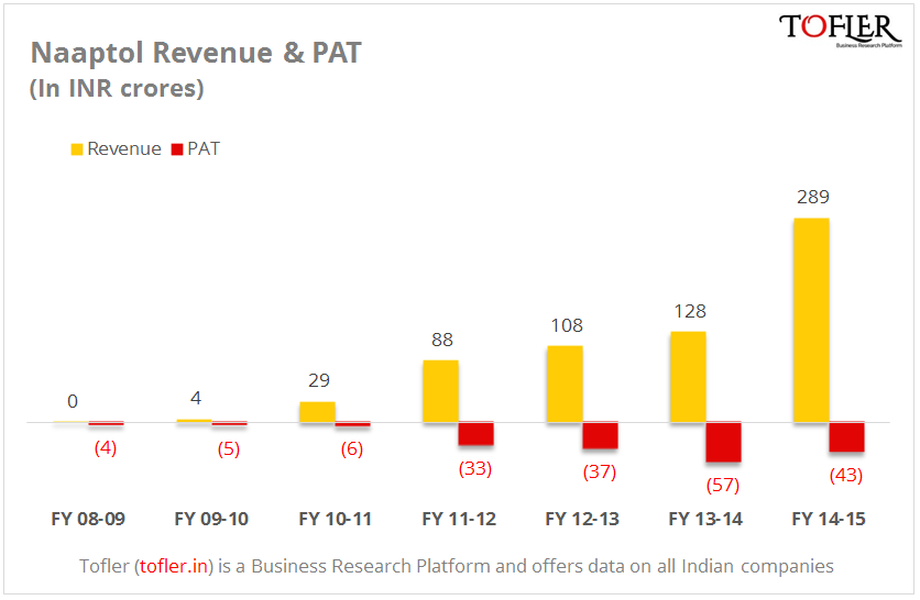 Naaptol revenue at INR 289 crores in FY 15 reports Tofler