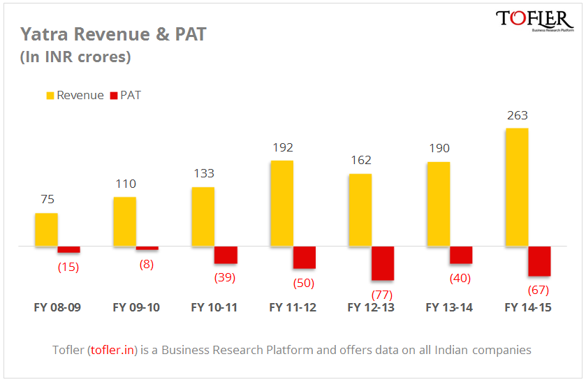 Yatra Revenue and PAT figures as reported by Tofler