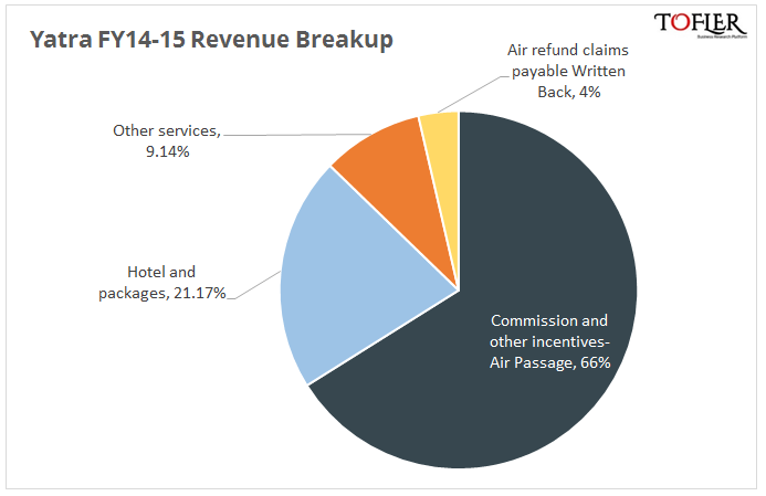Yatra Sources of Revenue in FY 15 reported by Tofler