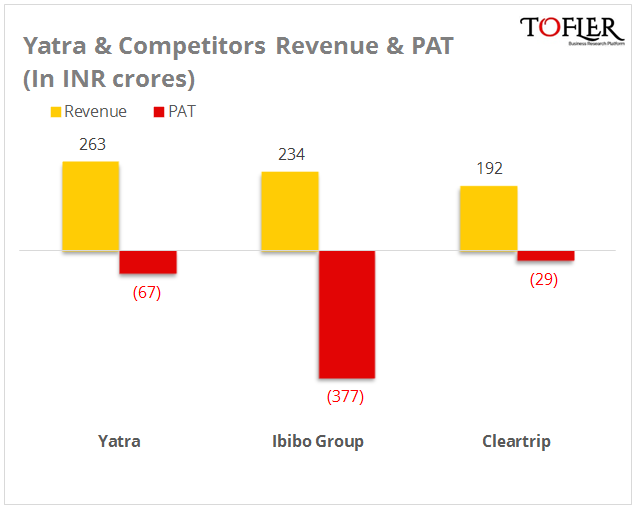 Yatra and competitors revenue and PAt figures for FY 15 reported by Tofler